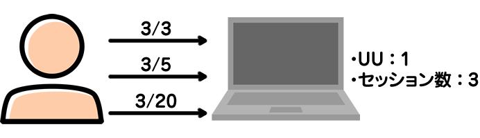UU(ユニークユーザー数)とセッション数(訪問数)の違い