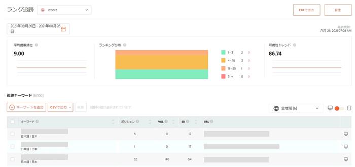 【Ubersuggestランキング追跡(検索順位チェック)画面】Googleでの検索順位がわかる。
