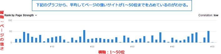 Rank Tracker(ランクトラッカー)の「SERP Analysis」のグラフで強いページが分布しているのが分かる